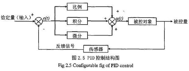 一.摘 要 调速配料自动控制系统是指运用各种自动控制技术完成多种原料的称重、配比、混合、运送等相--------应工艺要求的控制系统。稳定性、准确性是系统必备的要素。该系统在工业生产中常以单片机或者可编程控制器(PLC)来完成控制功能。然而,以单片机实现的控制系统在安全、可靠及抗干扰的性能上要稍逊色于PLC。为此,在工业生产中大力开发使用PLC完成控制功能的调速配料系统是非常必要的。本设计正是完成以PLC为控制器的调速配料系统的硬件设计。 在该系统的硬件设计上,我们主要进行了硬件的选型和电气原理设计,在硬